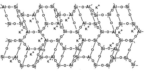 structure  aluminosilicate geopolymers