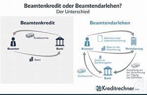 Unterschied Grundschuld Hypothek : unterschied kredit darlehen unterschied von darlehen und kredit fachm nnisch erkl rt ~ Orissabook.com Haus und Dekorationen