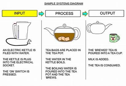 Diagram Systems System Kettle Tea Science Process