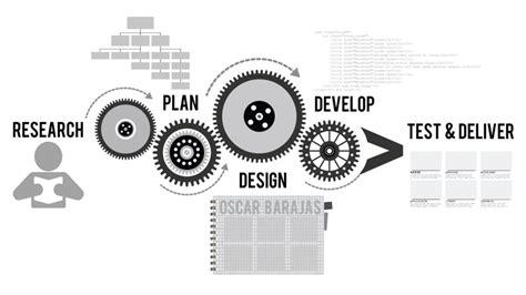 Yogyakarta Projects Development Page website design process geoffrey web development seo