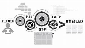 Website design process | Geoffrey Web Development SEO ...