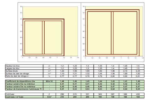 surface minimale chambre la rt 2012 impose 17 de baies vitrées par rapport à la