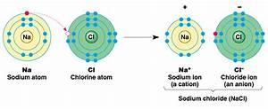 Ionic Or Electrovalent Bond