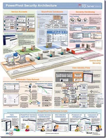 sql bi  stuff power pivot security architecture diagram