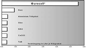 G Faktor Berechnen : eurocell der eurocell faktor ~ Haus.voiturepedia.club Haus und Dekorationen