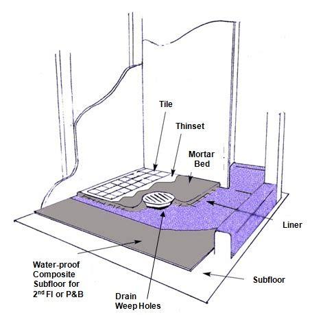 anatomy   bathtub drain system anatomy   bathtub