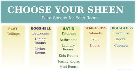 sherwin williams interior paint types