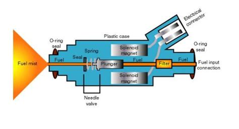 Electronic Fuel Injector Diagram combustion101 fuelinjection