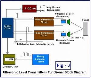 Beginner U0026 39 S Guide To Ultrasonic Level Transmitter