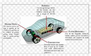 Transmission Drawing Car Engine - Structure Electric Car Diagram  Hd Png Download