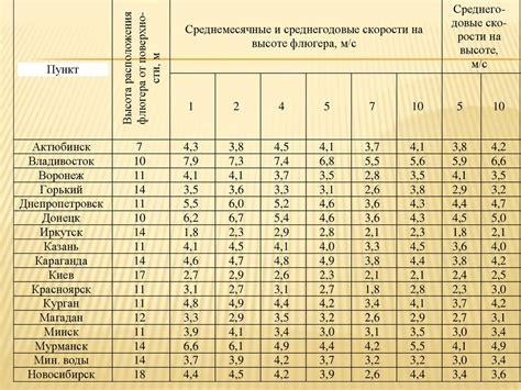 Евсеев Ф.А. Алиев А.Э. Богданова Е.В. Перспективы развития солнечной энергетики в России