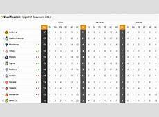 La tabla de la Liga MX tras la jornada 9 Clausura 2018