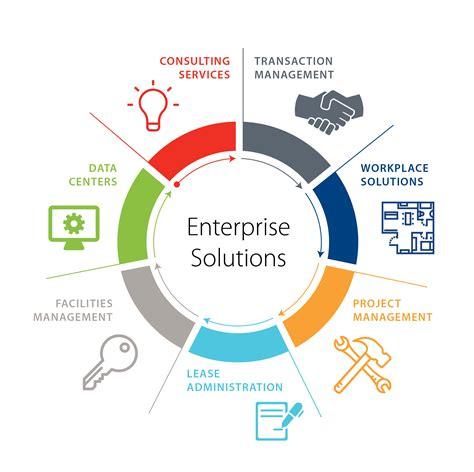 enterprise solutions avison young global