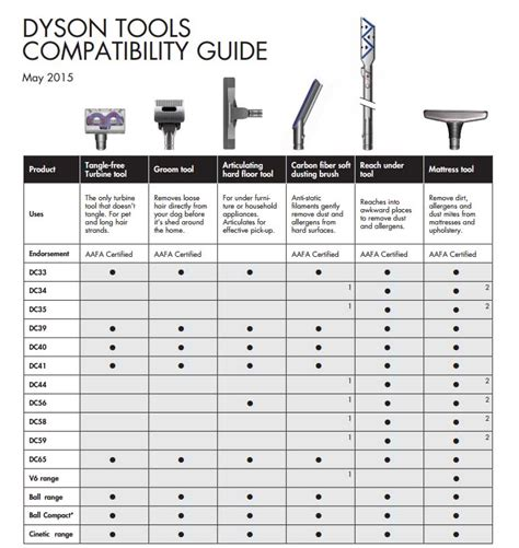 dyson  bed attachment walesfootprintorg