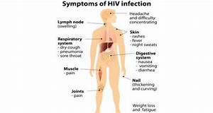 Single Women and Men no Longer Care About Contracting HIV ...