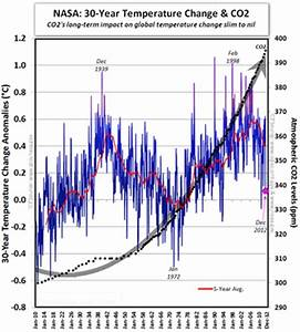 NASA Global Climate Change Graph - Pics about space
