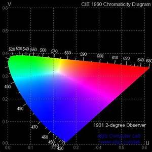 Efg U0026 39 S Chromaticity Diagrams Lab Report