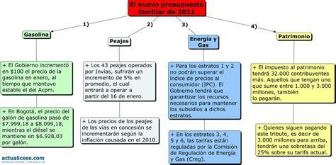 infograf 237 a as 237 se mover 225 el bolsillo de los colombianos