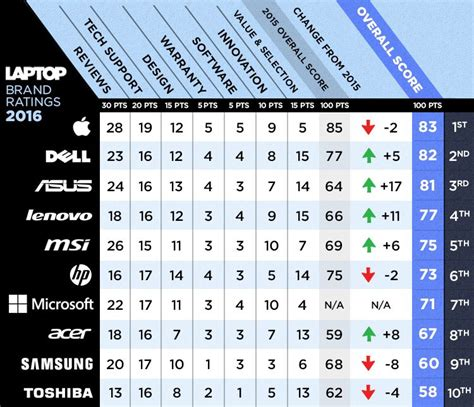 Best And Worst Laptop Brands  Full Ratings  Laptop Mag