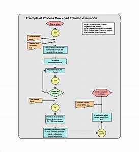 Free 20  Sample Flow Chart Templates In Pdf