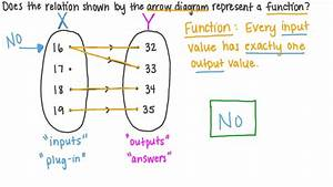 Video  Determining If A Relation Represented By An Arrow