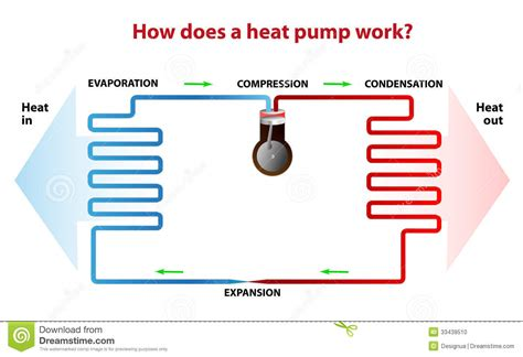 heat pump work stock photo image
