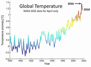 Extreme Temperature Diary  Topic  Cherry Picking  U2013 Guy On Climate