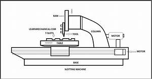 Slotter Machine  Parts  Types  Operations  Mechanism