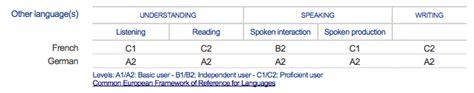 Language Skills Levels European Cv by Europass Curriculum Vitae Tracktest