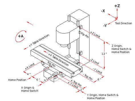 Cnc Machine Axi Diagram by Request To Proof Read Diagram Linuxcnc
