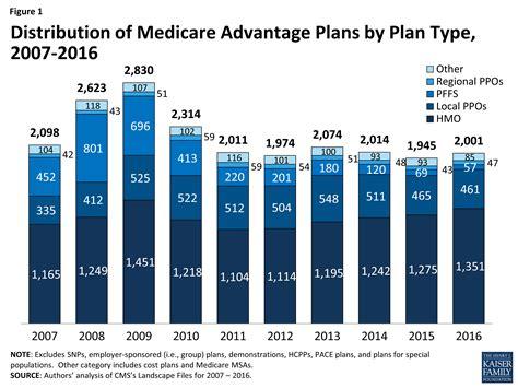 medicare advantage  data spotlight overview  plan