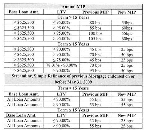 Maybe you would like to learn more about one of these? Mortgage Insurance Chart