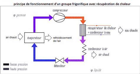 principe de fonctionnement d une chambre froide fonctionnement d un groupe froid bande transporteuse