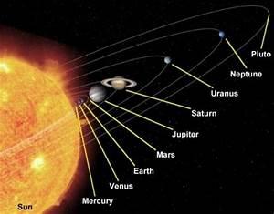 Jupiter, Mars Within Solar System