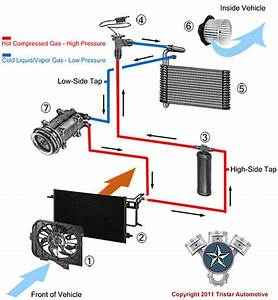 Ac Auto : automotive air conditioning tristar automotive ~ Gottalentnigeria.com Avis de Voitures