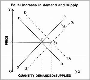 Trace The Effects Of Simultaneous Shifts Of Demand And