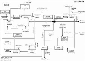 Methanolproductionprocess Jpg