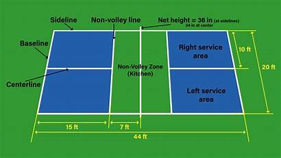 Pickleball Court Dimensions Diagram Courts Specifications Official