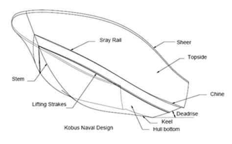 Boat Hull Parts Names by What Is The Name Of The Part Of A Speedboat That Is Both