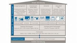 Smart Home Standards : vde smart home bis 2025 standard elektroboerse ~ Lizthompson.info Haus und Dekorationen