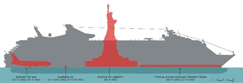 Titanic Boat Weight by Cruise Ship Size Comparison Dimensions Cruisemapper