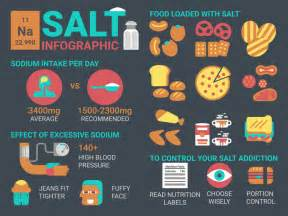 How Much Sodium in Food
