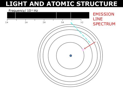 lesson 5 3 light and atomic emission spectra tang 01 light and atomic structure