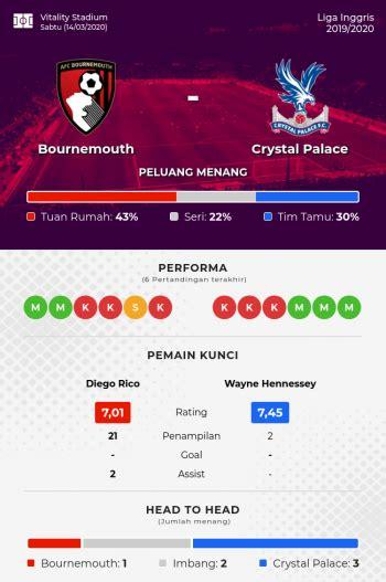 Prediksi AFC Bournemouth vs Crystal Palace - Liga Inggris ...