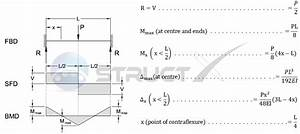 Bending Moment Of Beam With Fixed Ends