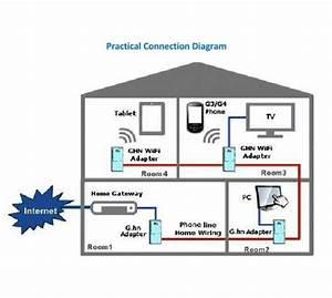 Sendtek Pes822 G Hn Phoneline Gigabit Ethernet Bridge