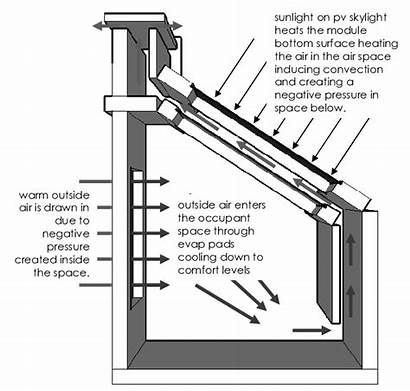 Skylight Assembly Principle Performance Diagram