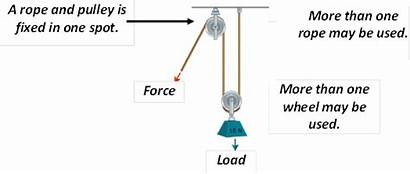 Pulleys Examples Compound Pulley Simple Lift Machines