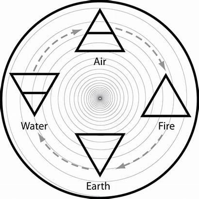 Elements Alchemy Element Mandala Earth Elemental Cycle