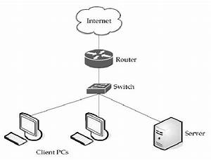 2 A Cloud Is Used In Network Diagrams To Depict The
